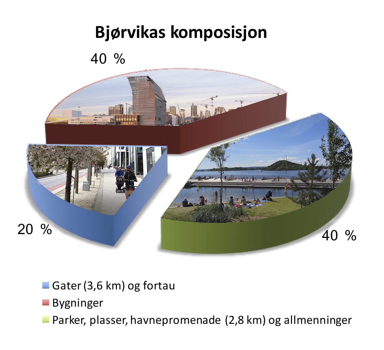 Bjørvikas komposisjon